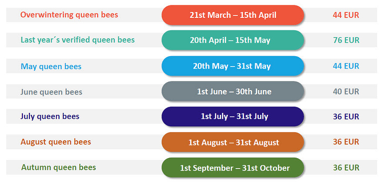 Carnica Cimala Queen Bee Availability Chart 2019